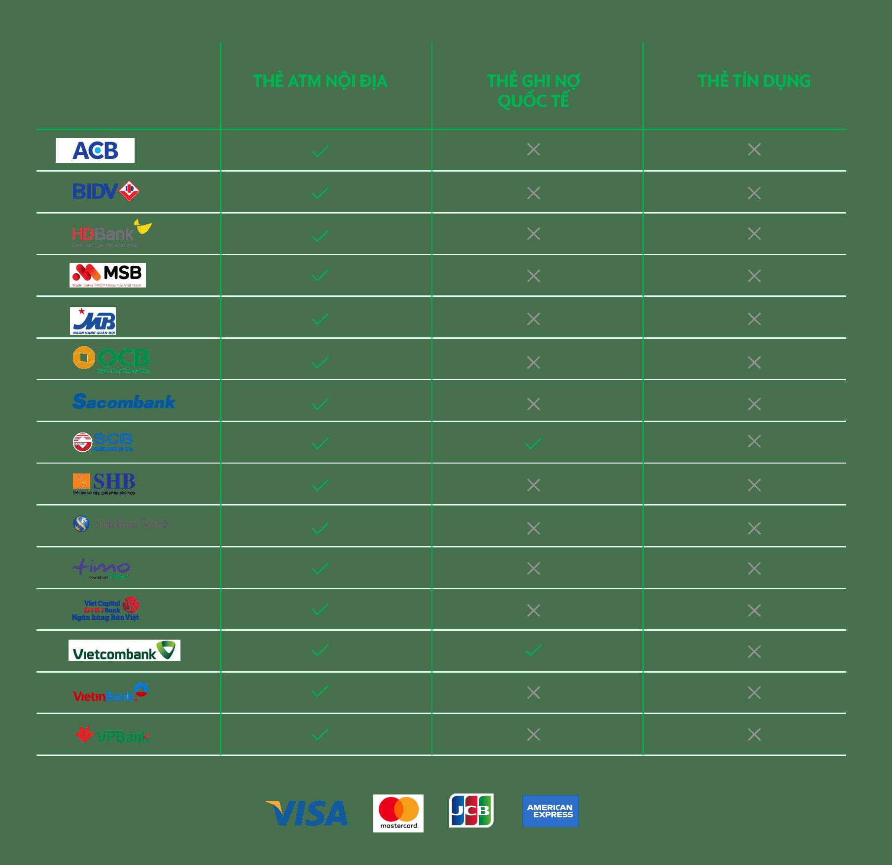 bank chart vietver