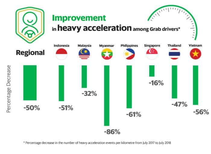 Grab's telematics show safer, more comfortable rides in a year | Grab SG