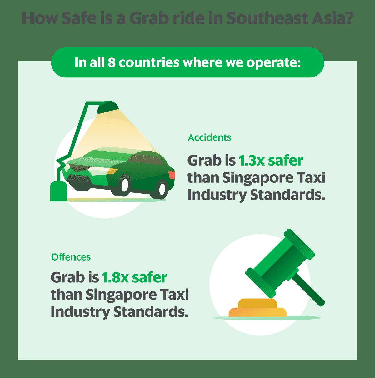 Setting the Bar | Grab SG