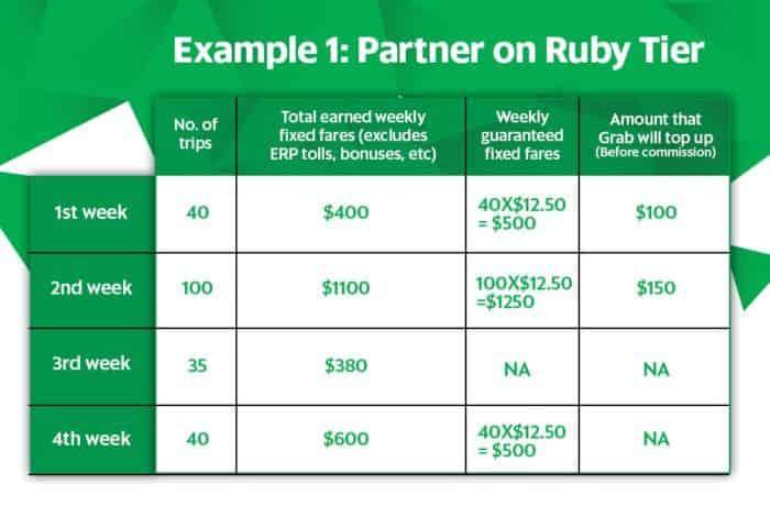 Earnings Guarantee | Grab SG