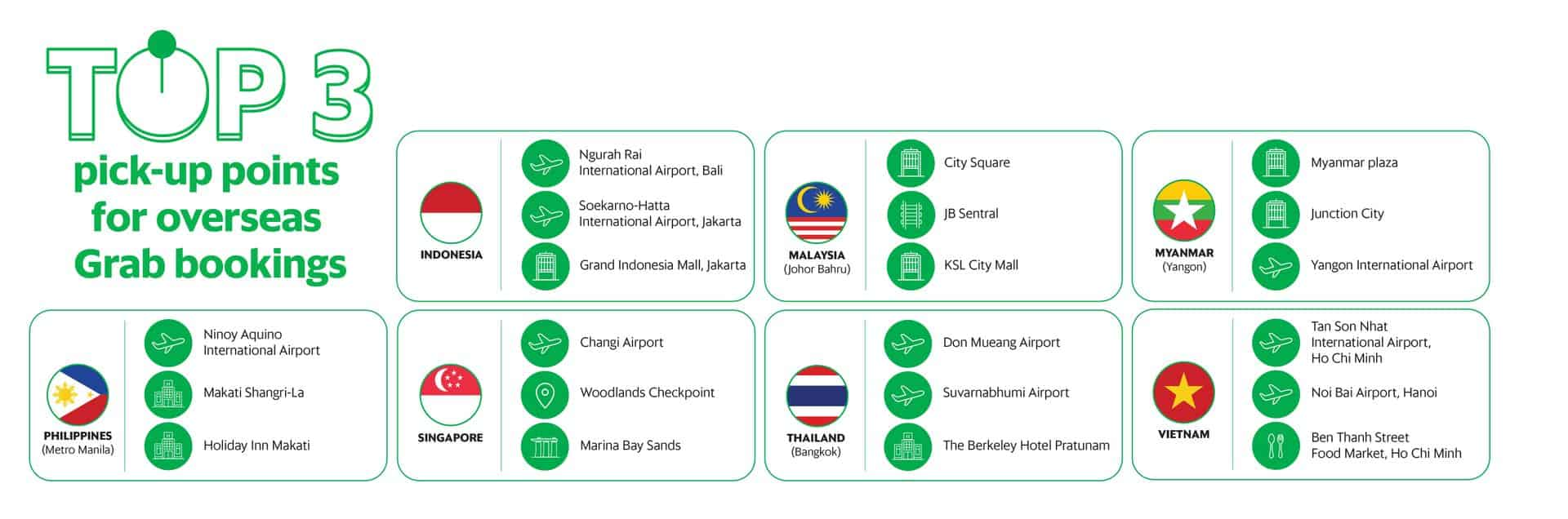 Grab data shows Malaysia most popular travel destination in