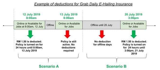 Daily Insurance – ENG | Grab MY