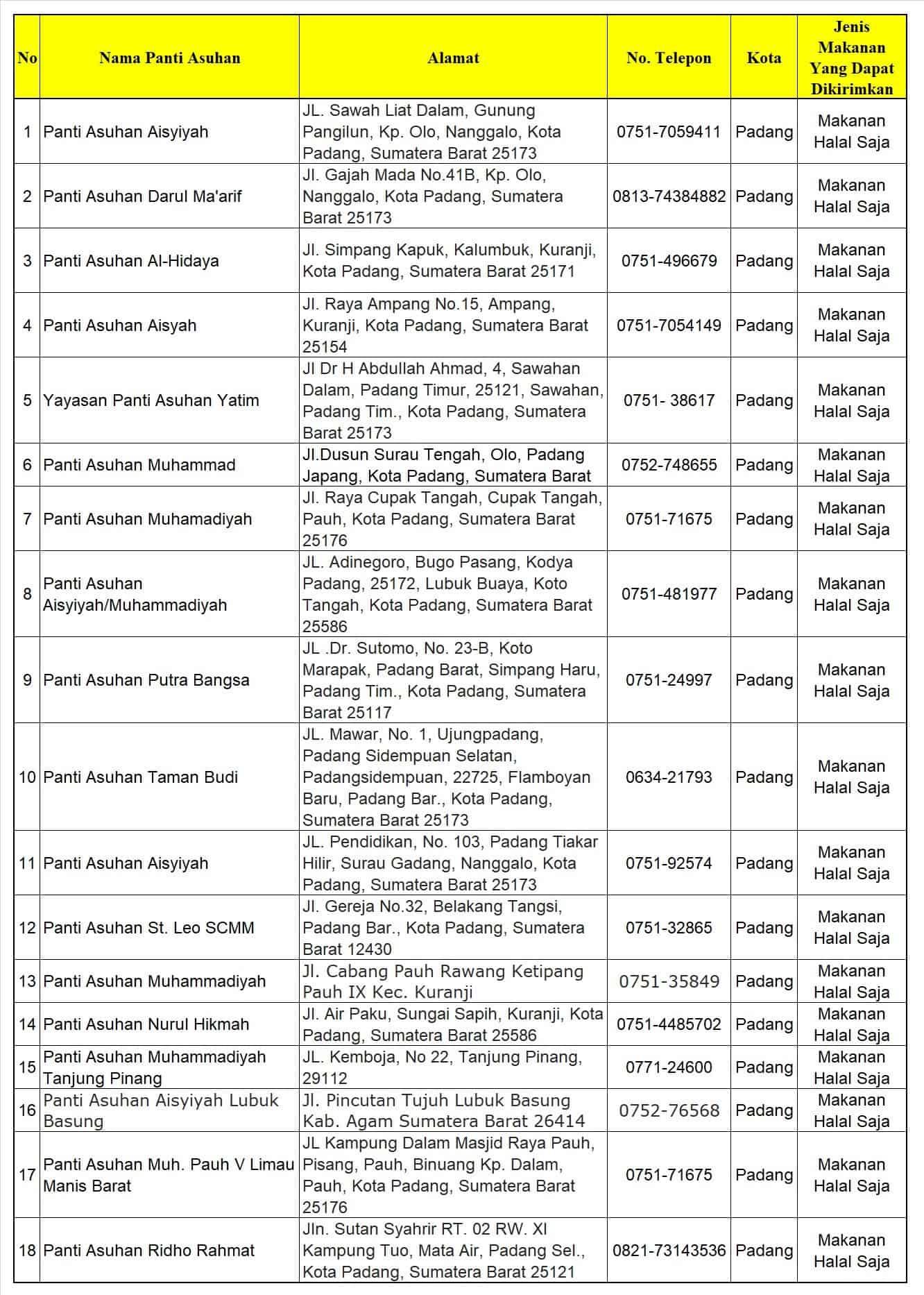 Daftar Panti Asuhan Di Padang Grab Id