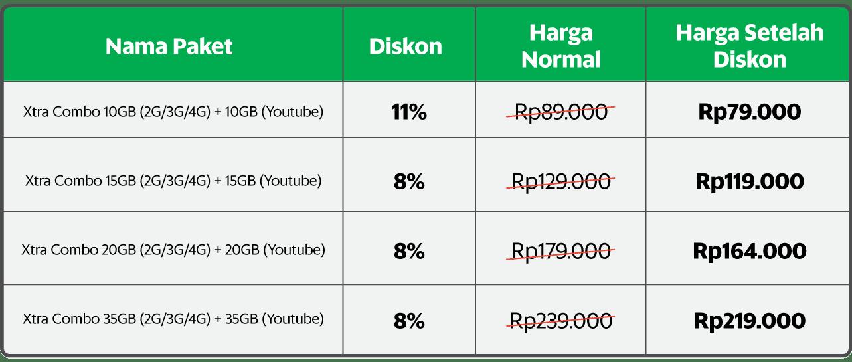 Tabel promo XL